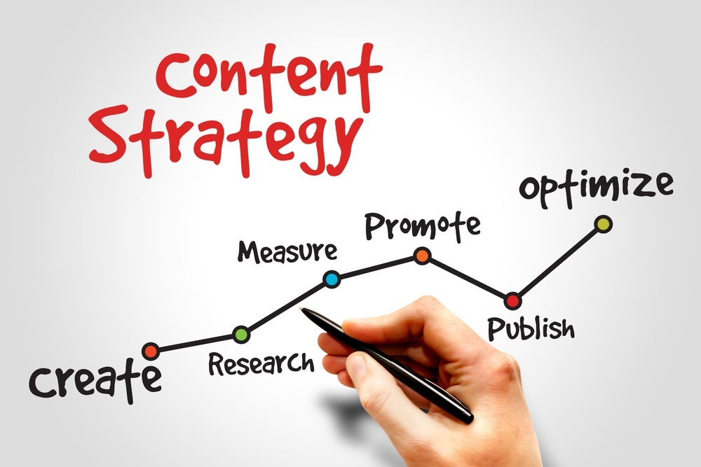 Content Marketing and the significance of a Content Online Marketing Strategy