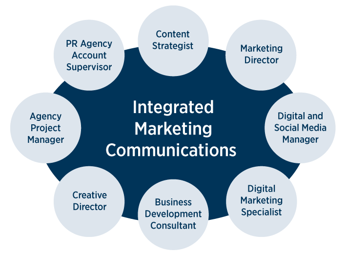 Essentials of the Integrated Marketing Communication Process